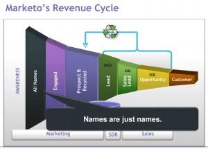 Marketo's revenue cycle