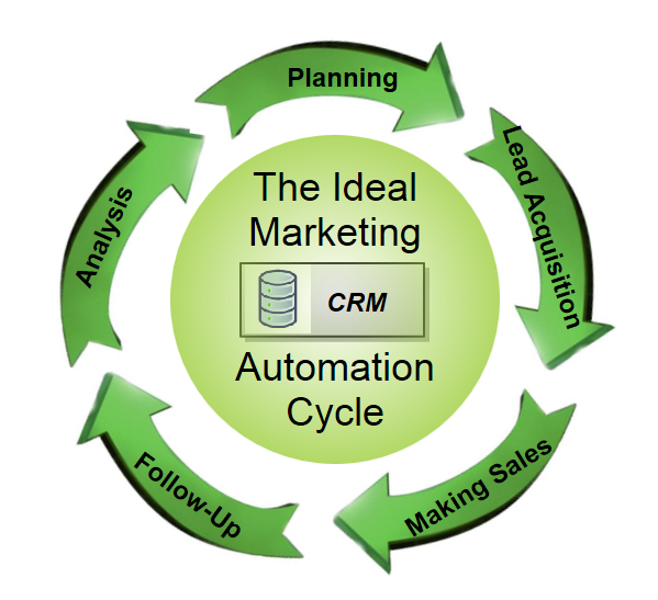 THE-IDEAL-MARKETING-AUTOMATION-CYCLE