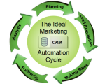 THE-IDEAL-MARKETING-AUTOMATION-CYCLE-small-C-JME