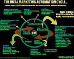 The Ideal Marketing Automation Cycle