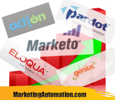 The Growth of Marketing Automation - 2011